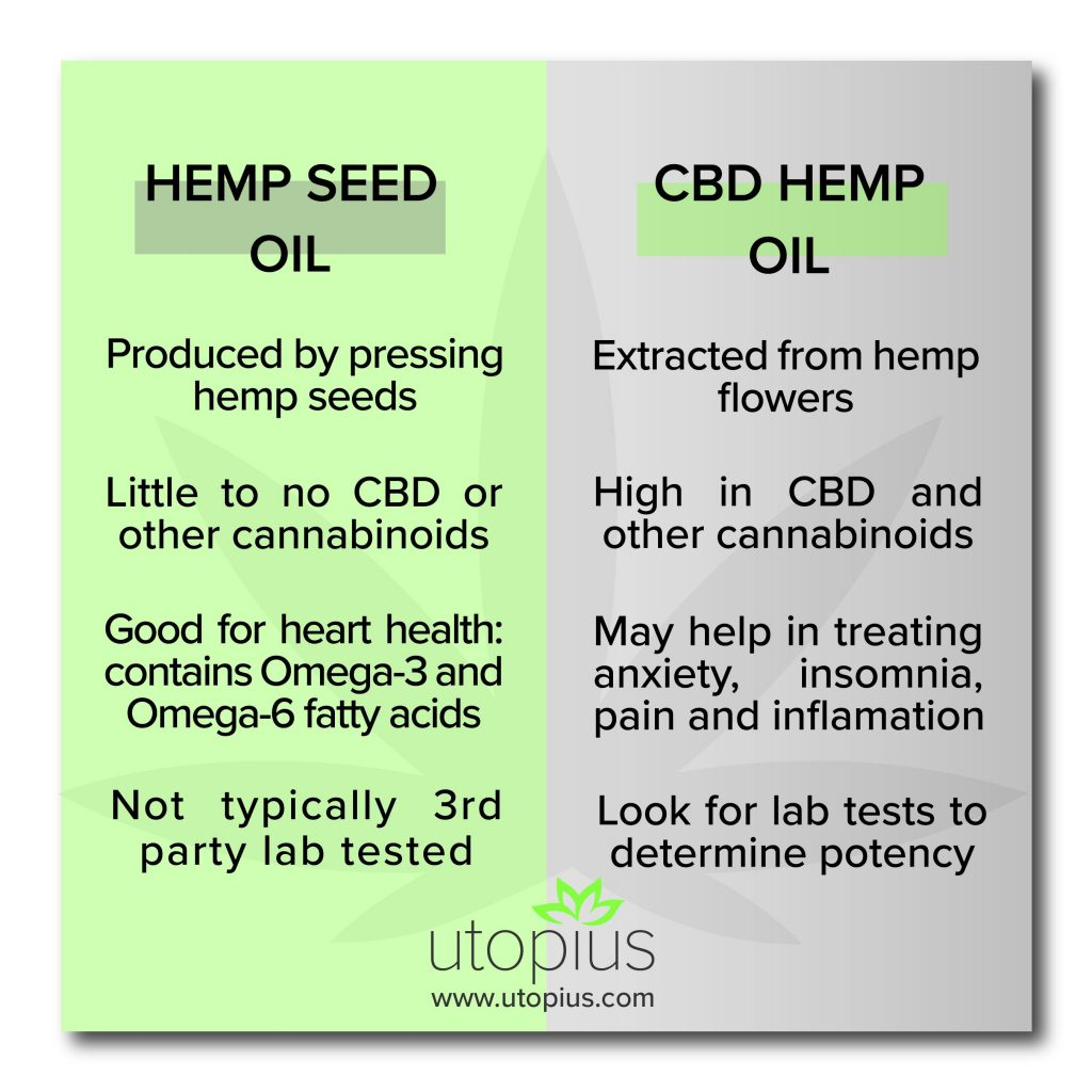 Hemp seed oil vs CBD hemp oil